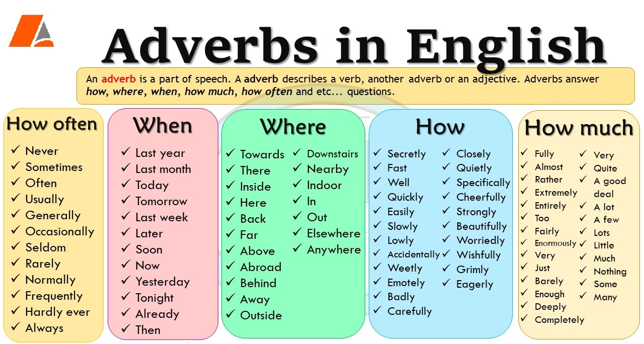 Наречия. Видове наречия (Adverbs) в английски език